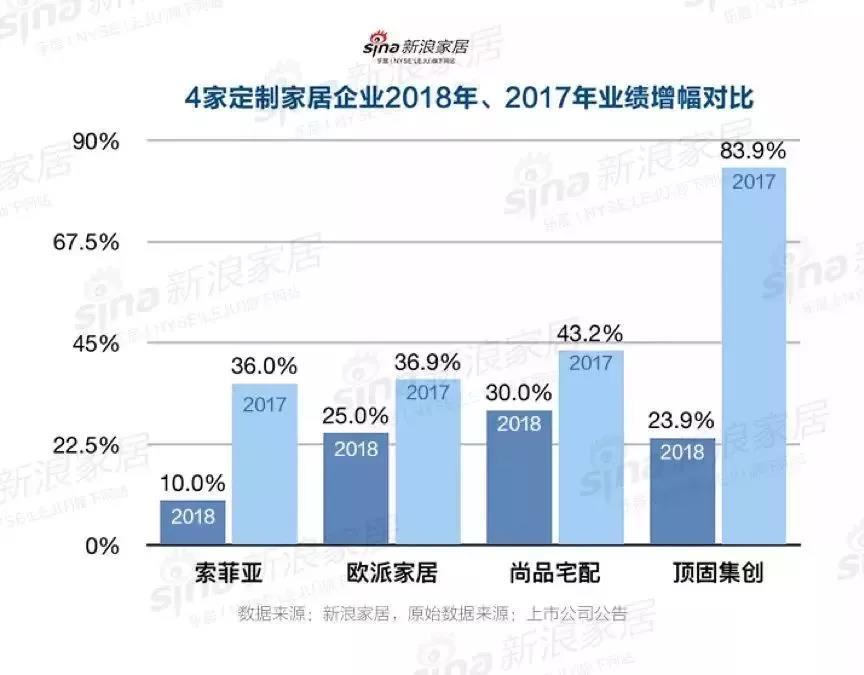 38家上市家具企业业绩预告出炉,家具企业竞亏损最多?!