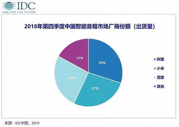 出货近1.5亿台!智能家居市场去年大增36.7%