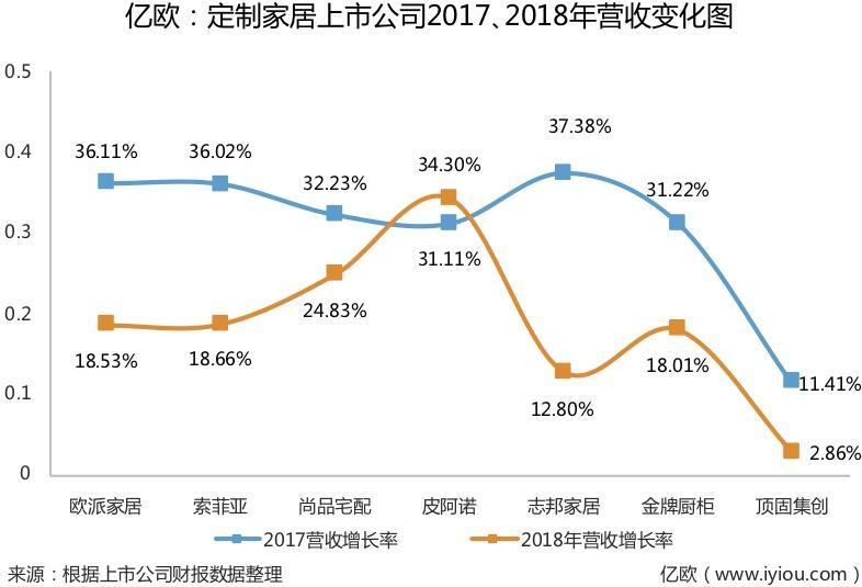 图二:定制家居上市公司2017、2018年营收变化图