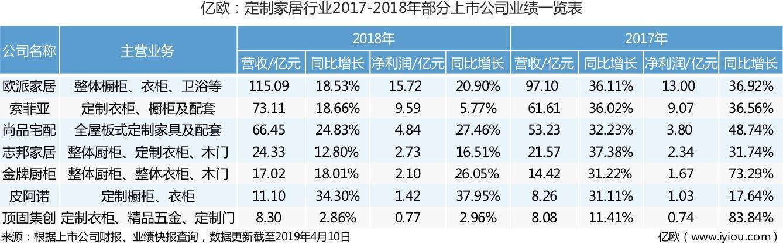 图一:定制家居行业2017-2018部分上市公司业绩一览表